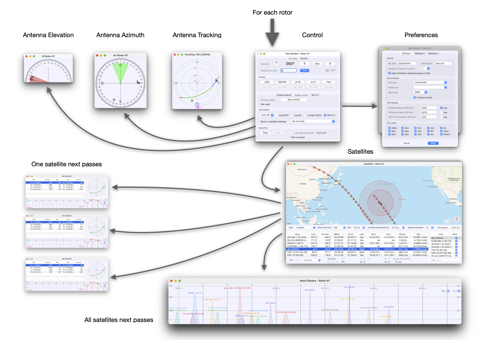 Introducing Rotor –  a full-featured antenna rotor control app for macOS
